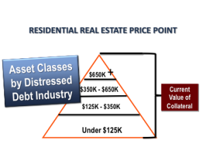 Real Estate Note Pricing