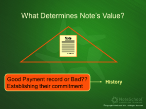 Reperforming Real Estate Note Value